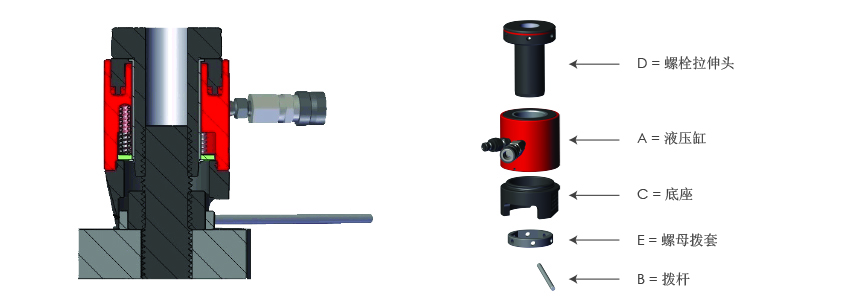 Bolt Tensioners Components. Imperial Range.